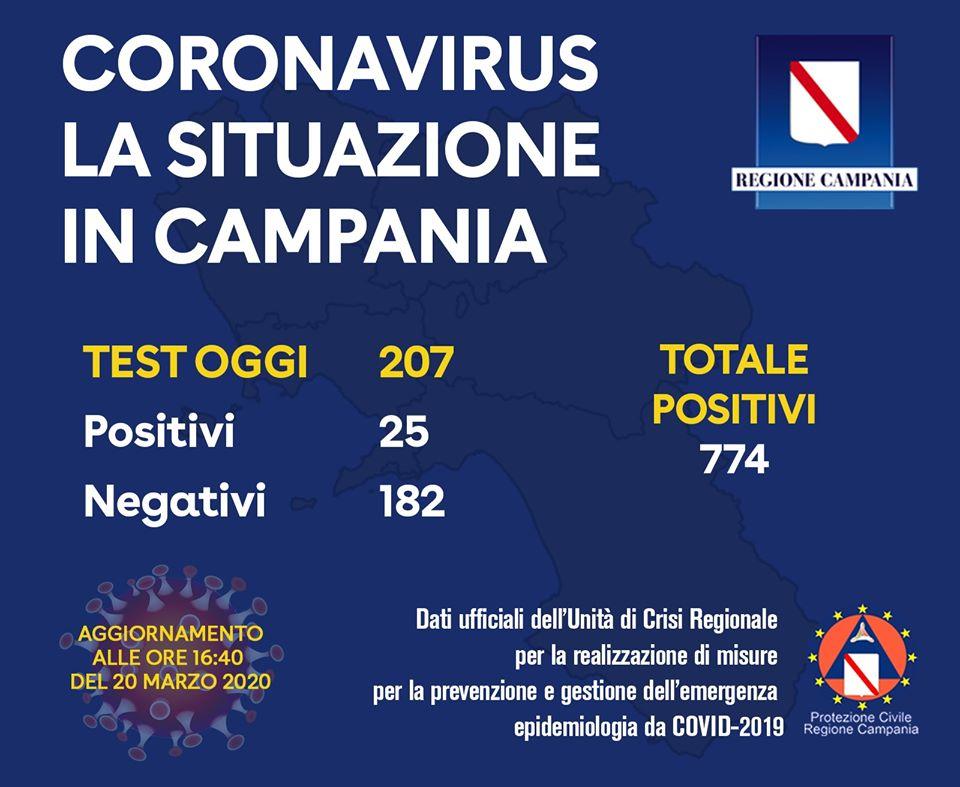 Coronavirus, oltre 4.800 morti in Italia