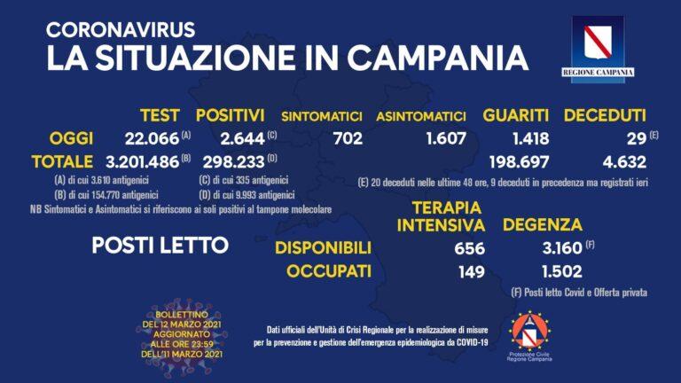 COVID 19 – IN CAMPANIA 2.644 POSITIVI SU 22.066 TAMPONI, 29 DECEDUTI, 1.418 GUARITI. INDICE RT A 1,5 TRA I PIU' ALTI D'ITALIA
